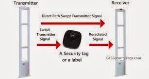 cách lắp đặt cổng an ninh